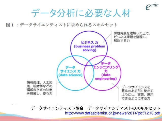 データ分析に必要な人材 データサイエンティスト協会 データサイエンティストのスキルセット http://www.datascientist.or.jp/news/2014/pdf/1210.pdf