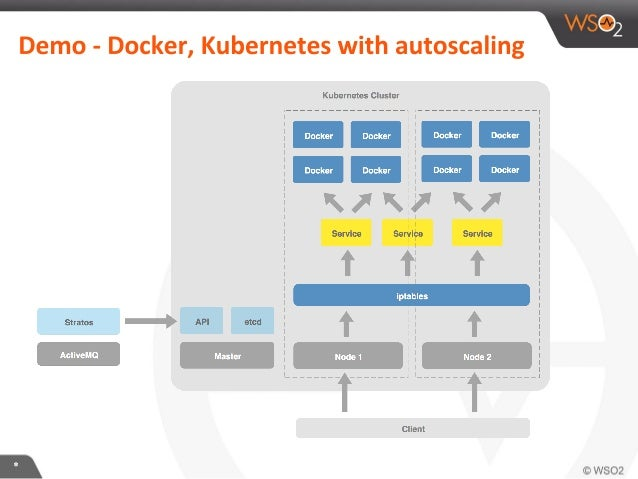 Deploy in scale with Docker, CoreOS, Kubernetes and Apache Stratos