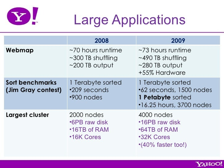 executive summary yahoo hadoop and green Module 4: mapreduce  reducing is often used to produce summary data,  turning a large volume of data into a  a brief overview is presented here.
