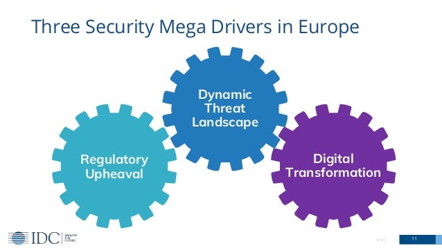 © IDC 11 Three Security Mega Drivers in Europe Dynamic Threat Landscape Regulatory Upheaval Digital Transformation