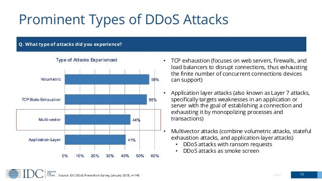 Prominent Types of DDoS Attacks 13© IDC Q. What type of attacks did you experience? Source: IDC DDoS Prevention Survey, Ja...
