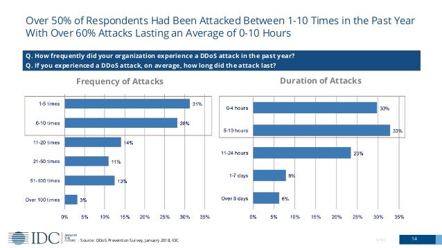 Over 50% of Respondents Had Been Attacked Between 1-10 Times in the Past Year With Over 60% Attacks Lasting an Average of ...