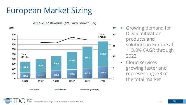 © IDC 18 European Market Sizing Source: Western Europe DDoS Protection Forecast, 2018-2022 ▪ Growing demand for DDoS mitig...