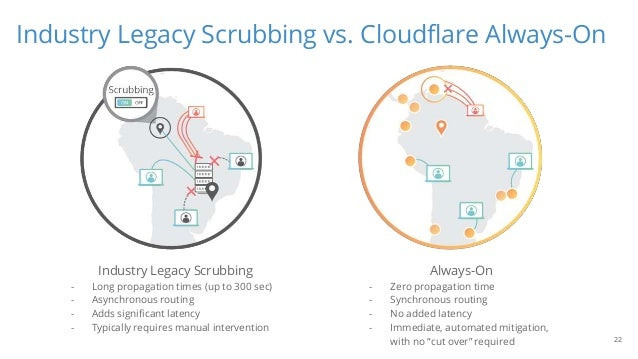 Industry Legacy Scrubbing vs. Cloudflare Always-On 22 Industry Legacy Scrubbing - Long propagation times (up to 300 sec) -...