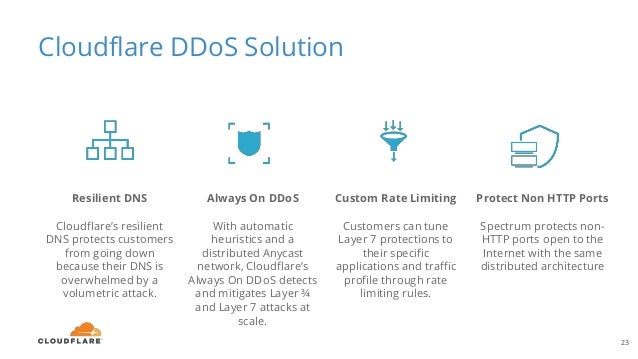 Cloudflare DDoS Solution 23 Protect Non HTTP Ports Spectrum protects non- HTTP ports open to the Internet with the same di...