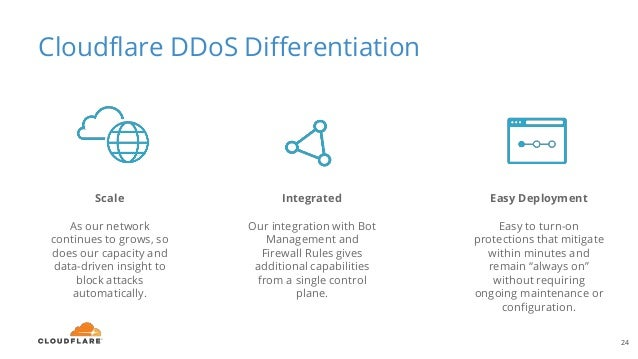 """Cloudflare DDoS Differentiation 24 Easy Deployment Easy to turn-on protections that mitigate within minutes and remain """"al..."""