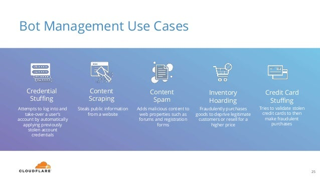 Bot Management Use Cases Attempts to log into and take-over a user's account by automatically applying previously stolen a...