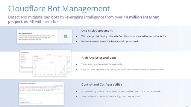Cloudflare Bot Management One-Click Deployment ● With a single click, deploy rules with Cloudflare recommended bot score t...