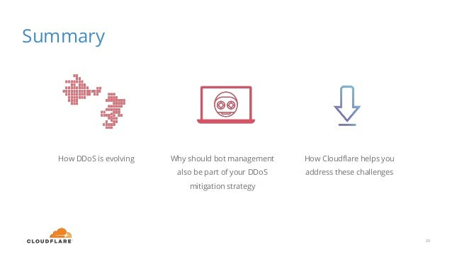 Summary 29 How DDoS is evolving Why should bot management also be part of your DDoS mitigation strategy How Cloudflare hel...