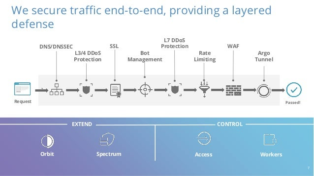 Rate Limiting SSL L3/4 DDoS Protection ` We secure traffic end-to-end, providing a layered defense Request Passed! Bot Man...