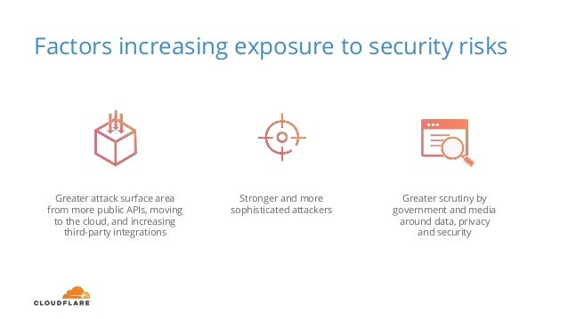 Factors increasing exposure to security risks Greater scrutiny by government and media around data, privacy and security G...
