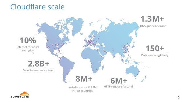 HTTP Analytics for 6M requests per second using ClickHouse, by  Alexander Bocharov Slide 2