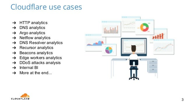 HTTP Analytics for 6M requests per second using ClickHouse, by  Alexander Bocharov Slide 3