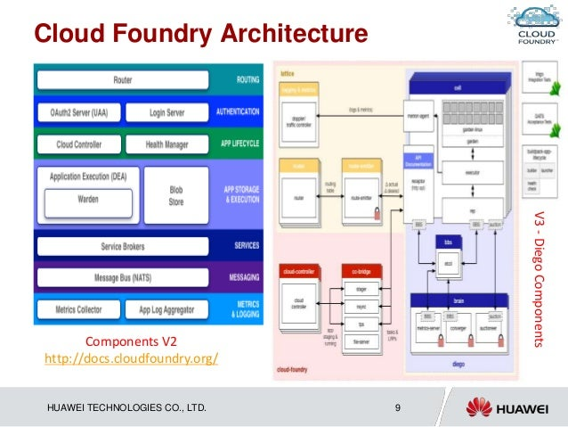 cloud foundry Cloud foundry is large and complex, because that is what happens when we build software to automate tasks we've been doing manually.