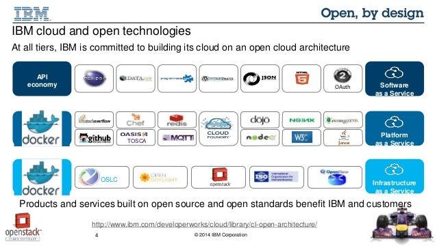 Docker Openstack Cloud Foundry