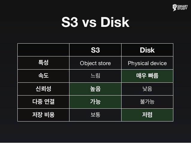 S3 vs Disk S3 Disk 특성 속도 신뢰성 다중 연결 저장 비용 Object store Physical device 느림 매우 빠름 높음 낮음 가능 불가능 보통 저렴