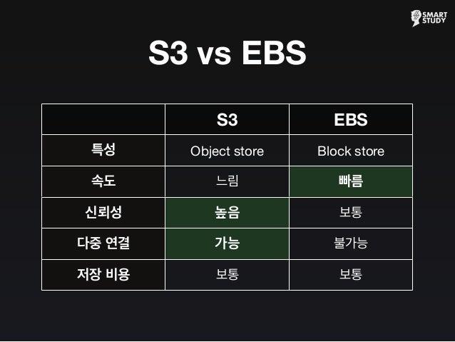 S3 vs EBS S3 EBS 특성 속도 신뢰성 다중 연결 저장 비용 Object store Block store 느림 빠름 높음 보통 가능 불가능 보통 보통