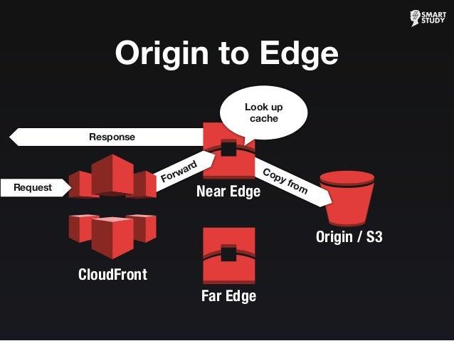 Response Origin / S3 Copy from Near Edge Origin to Edge Forward Look up cache Far Edge CloudFront Request
