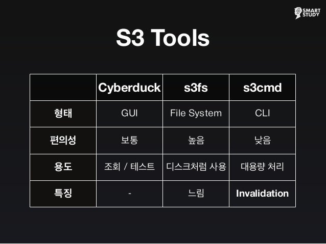 S3 Tools Cyberduck s3fs s3cmd 형태 편의성 용도 특징 GUI File System CLI 보통 높음 낮음 조회 / 테스트 디스크처럼 사용 대용량 처리 - 느림 Invalidation