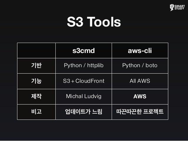 S3 Tools s3cmd aws-cli 기반 기능 제작 비고 Python / httplib Python / boto S3 + CloudFront All AWS Michal Ludvig AWS 업데이트가 느림 따끈따끈한...