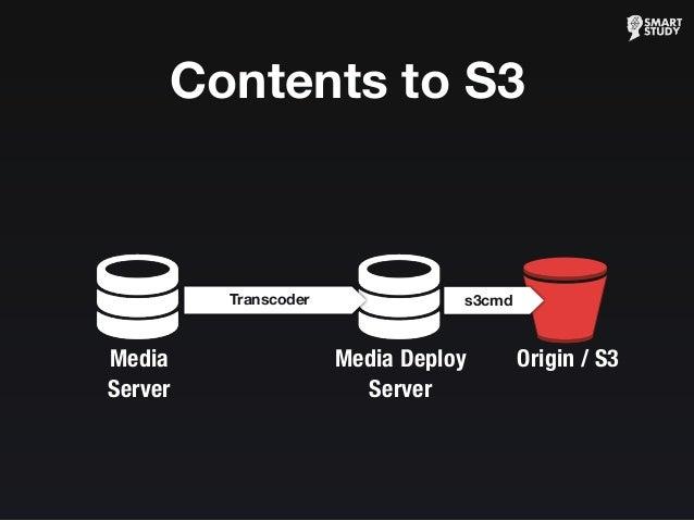 Origin / S3 s3cmd Media Deploy Server Transcoder Contents to S3 Media Server