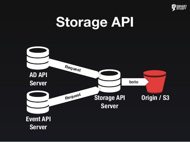 Storage API Server Request Request Origin / S3 boto Storage API AD API Server Event API Server