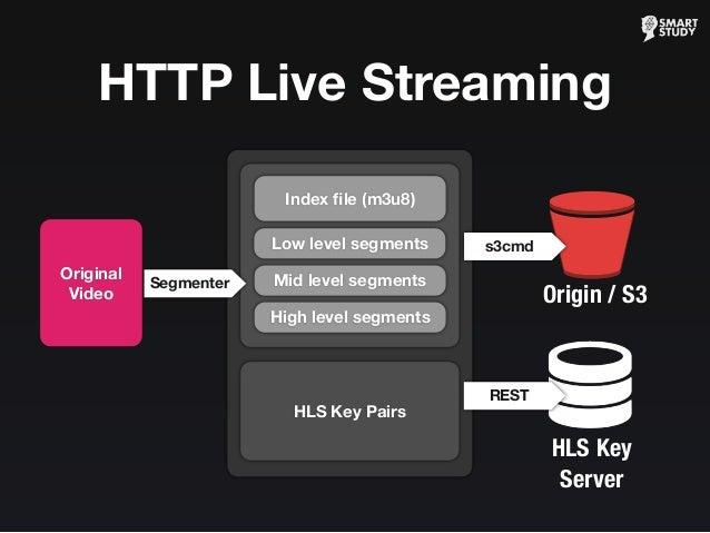 HTTP Live Streaming Origin / S3 Low level segments Mid level segments High level segments Index file (m3u8) s3cmd Segmenter...