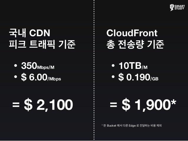 국내 CDN 피크 트래픽 기준 •350Mbps/M •$ 6.00/Mbps = $ 2,100 CloudFront 총 전송량 기준 •10TB/M •$ 0.190/GB = $ 1,900* * 한 Bucket 에서 다른 Edg...