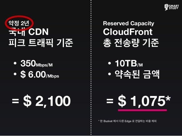 약정 2년 국내 CDN 피크 트래픽 기준 •350Mbps/M •$ 6.00/Mbps = $ 2,100 Reserved Capacity CloudFront 총 전송량 기준 •10TB/M •약속된 금액 = $ 1,075* ...