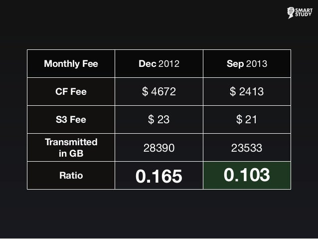Monthly Fee Dec 2012 Sep 2013 CF Fee S3 Fee Transmitted in GB Ratio $4672 $2413 $23 $21 28390 23533 0.165 0.103