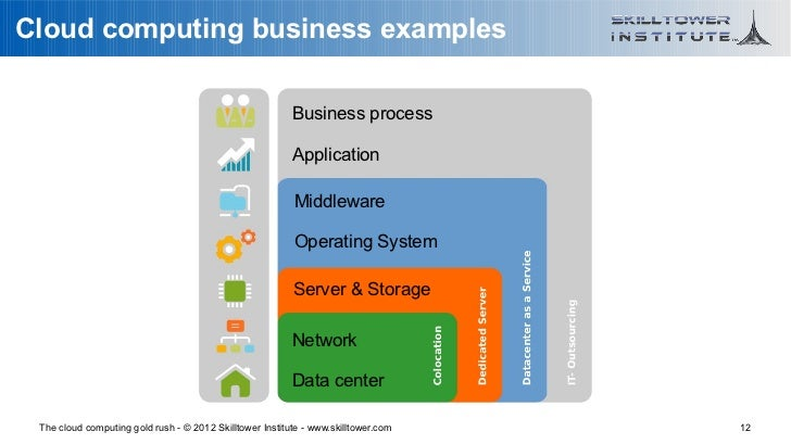 Cloud computing business examples                                                          Business process               ...