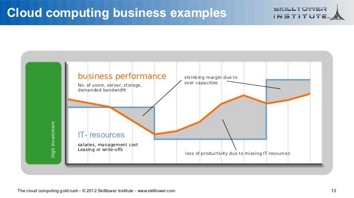 Cloud computing business examples                                   business performance                             shrin...