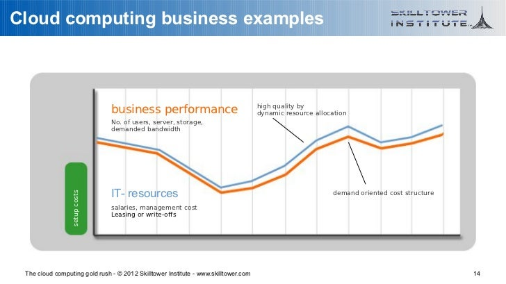 Cloud computing business examples                                                                                    high ...