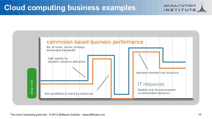 Cloud computing business examples                                commision based business performance                     ...