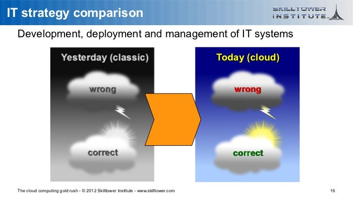 IT strategy comparison Development, deployment and management of IT systems                                               ...