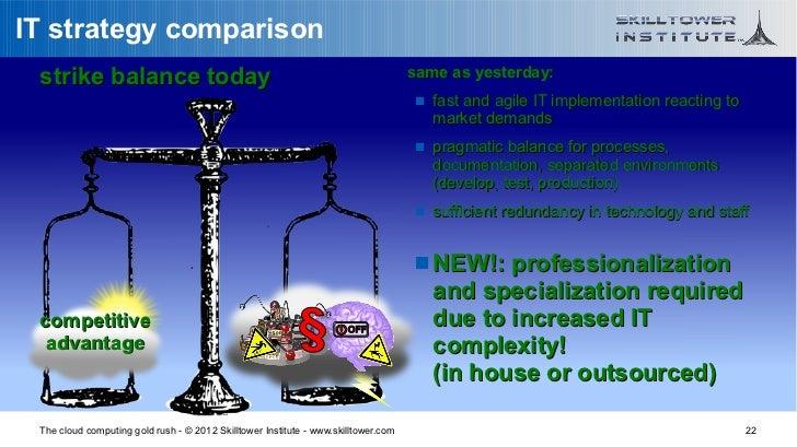 IT strategy comparison strike balance today                                                               same as yesterda...