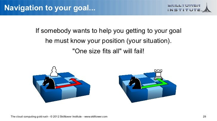 Navigation to your goal...                     If somebody wants to help you getting to your goal                         ...