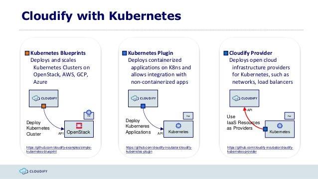 Cloudify 42 webinar agility control ecosystem 22 1 2 3 cloudify with kubernetes kubernetes blueprints malvernweather Gallery