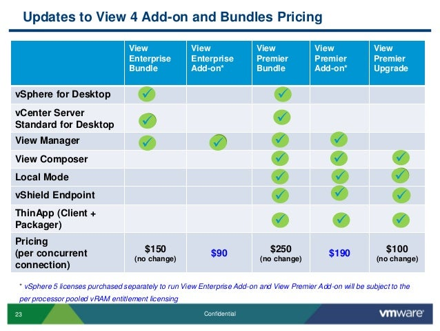 Cloud infrastructure licensing and pricing customer presentation