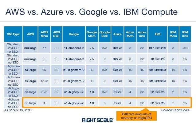 Cloud Instances Price Comparison: AWS vs Azure vs Google vs IBM