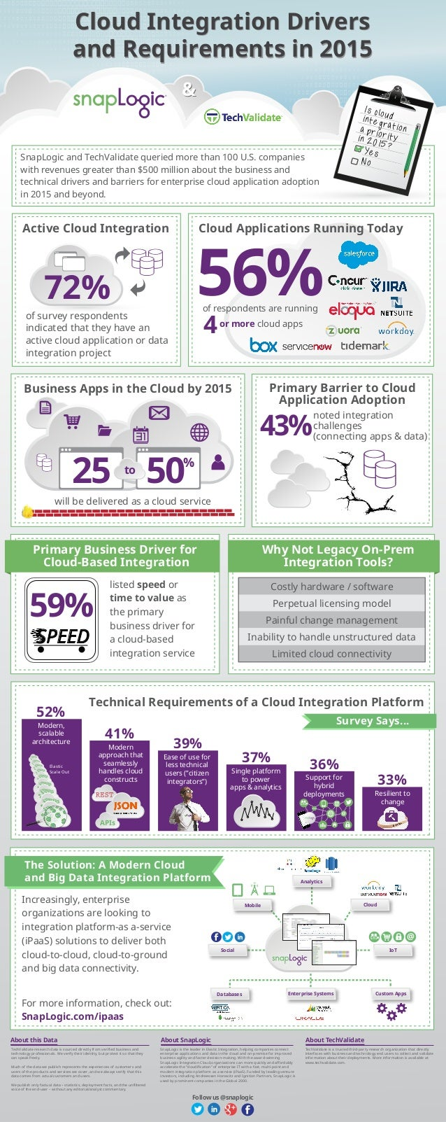 && Cloud Integration Drivers and Requirements in 2015 Cloud Integration Drivers and Requirements in 2015 SnapLogic and Tec...