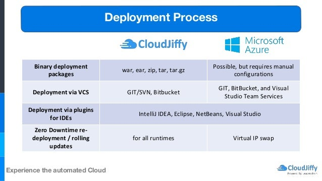 Cloudjiffy vs Microsoft Azure