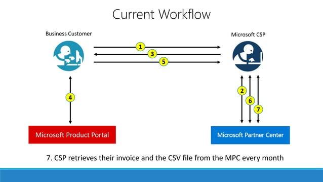Your own storefront Custom Built Cloud Platform Connector Microsoft CSPBusiness Customer Microsoft Product Portal Current ...