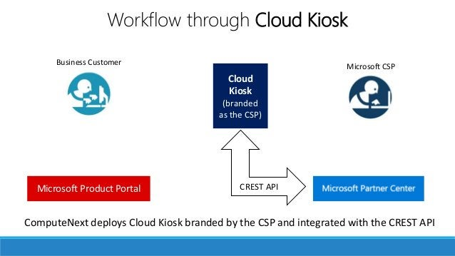 Your own storefront Microsoft CSPBusiness Customer Microsoft Product Portal Cloud Kiosk (branded as the CSP) ComputeNext d...