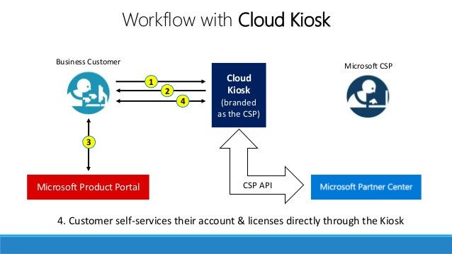 Your own storefront 4. Customer self-services their account & licenses directly through the Kiosk Microsoft CSPBusiness Cu...