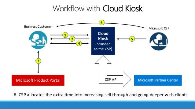 Your own storefront Microsoft CSPBusiness Customer Microsoft Product Portal 1 3 Cloud Kiosk (branded as the CSP) 2 4 5 CSP...