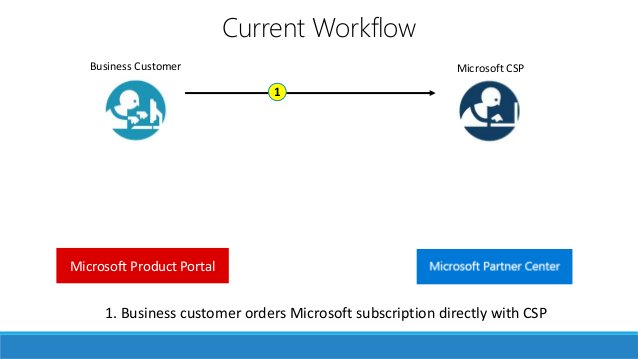 Your own storefront Custom Built Cloud Platform Connector 1. Business customer orders Microsoft subscription directly with...