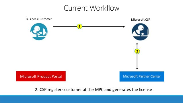 Your own storefront Custom Built Cloud Platform Connector 2. CSP registers customer at the MPC and generates the license M...