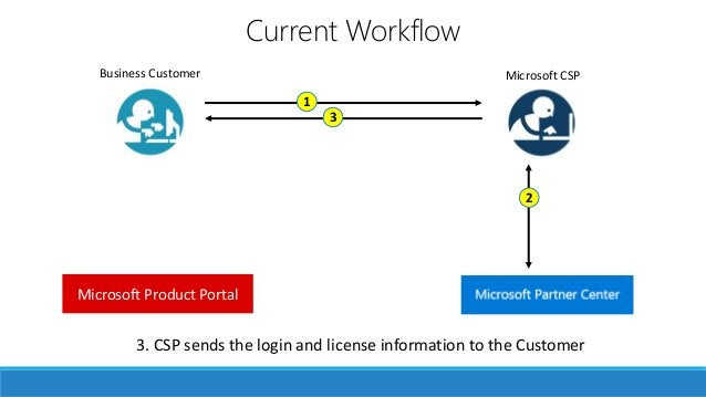 Your own storefront Custom Built Cloud Platform Connector 3. CSP sends the login and license information to the Customer M...