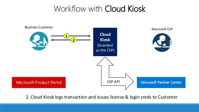 Your own storefront 2. Cloud Kiosk logs transaction and issues license & login creds to Customer Microsoft CSPBusiness Cus...